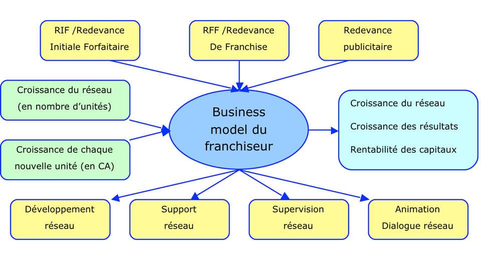 Business model de la franchise